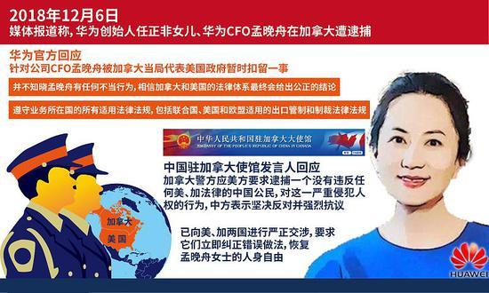 华为CFO孟晚舟被添拿大当局代外美国当局一时扣留
