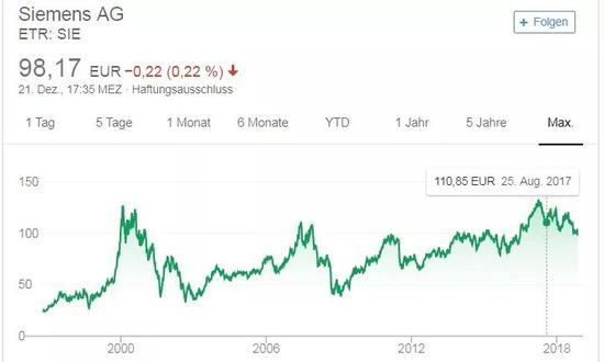 再看看库卡的股票趋势图,对比一下。