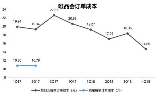 數據來源:京東、唯品會、智氪研究院(截至2019年4月3日)