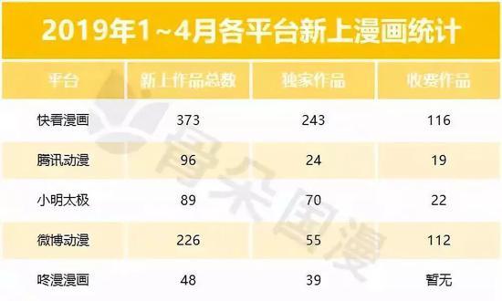 2019头部平台新上漫画统计
