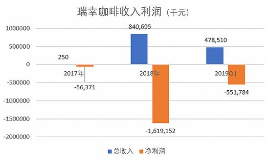 數據來源:招股書、界面新聞研究部