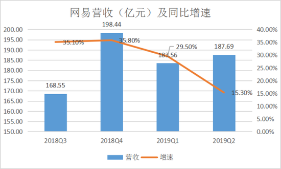 网易近一年来营收及同比增速 (数据来自网易财报)