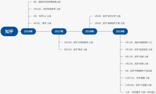 截止2019年11月知乎新上线功能