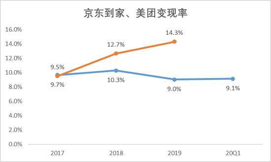 数据来源:达达招股书、美团历年财报