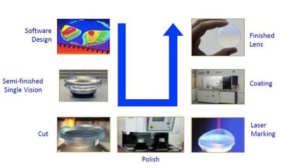 ▲自由曲面镜片的制造流程