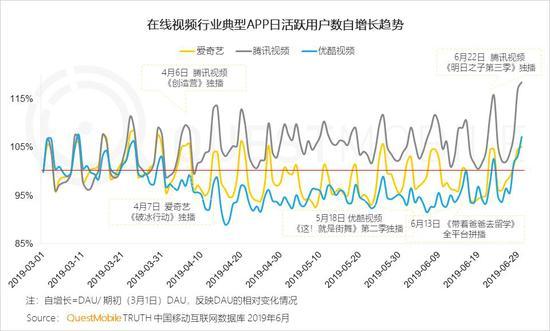 中国移动互联网2019半年大报告-CNMOAD 中文移动营销资讯 61