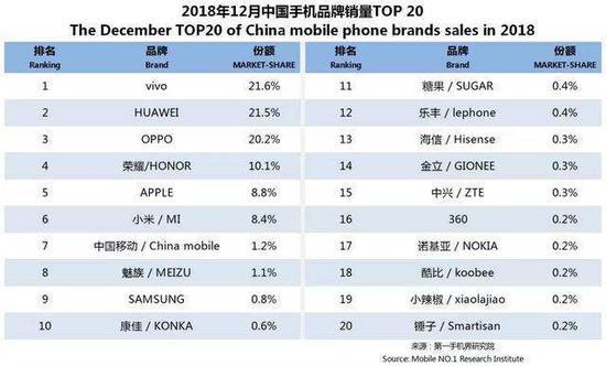 vivo成为2018年12月国产品牌销量第一