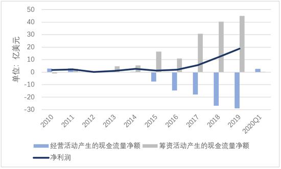 ▲奈飞从2015年最先添大筹资力度,2015-2019年收好快速上升的同时,其自身经营活动产生的现金流量首终为负,且经营产生的现金缺口不断扩大