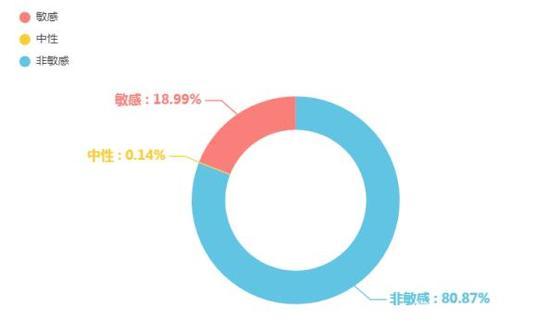 """中消协""""618""""消费维权舆情分析报告:直播带货问题多"""