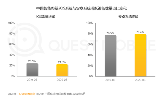 QM中国智能终端市场半年报:国产四强围战苹果 安卓iOS八二开