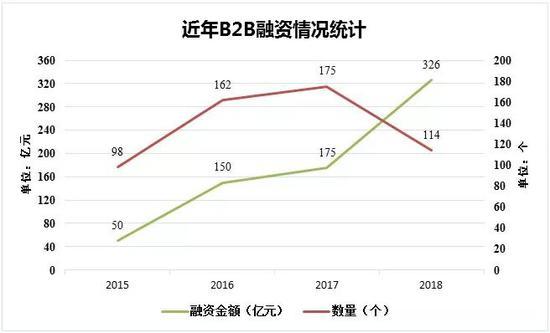 图2:近年B2B融资情况统计(数据来源:B2B内参、穆胜企业管理咨询事务所)