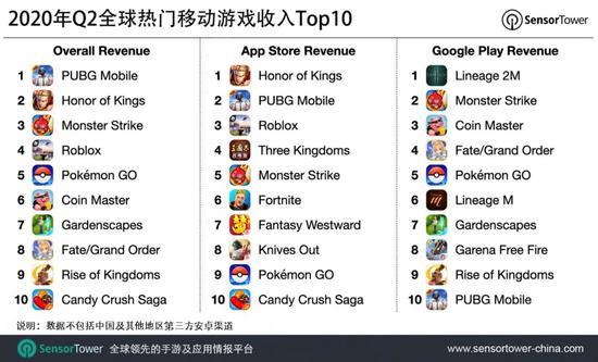 Q1中国App Store手游下载量达到7.43亿--九分科技