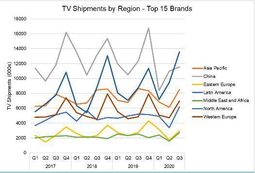 2017-2020年15个品牌的电视出货量(按地区划分)