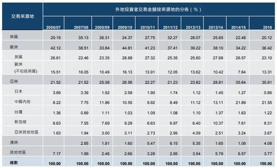 香港市场外地投资者交易金额按来源地的分布(%),资料来源:港交所