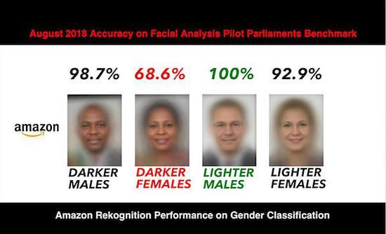 亚马逊人脸识别技术Rekognition被爆种族歧视