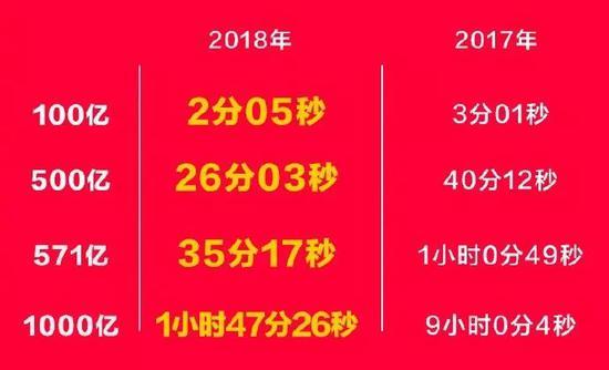 """天猫发布的2018年""""双11""""数据"""