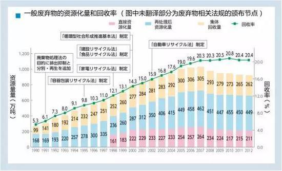 日本国内生活废弃物的资源化量和回收率(图片来源:https://www.env.go.jp/recycle/circul/venous_industry/ja/history.pdf)