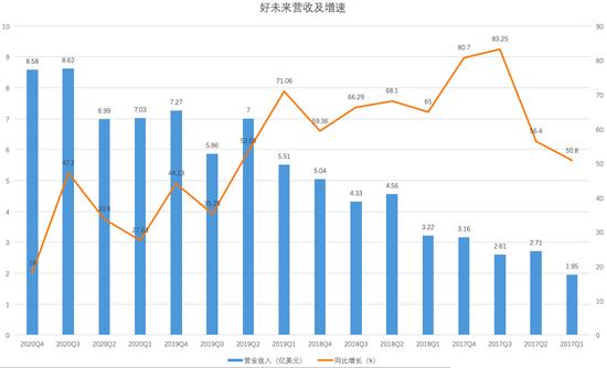 好未来各季度营收及增速(制图:36氪)