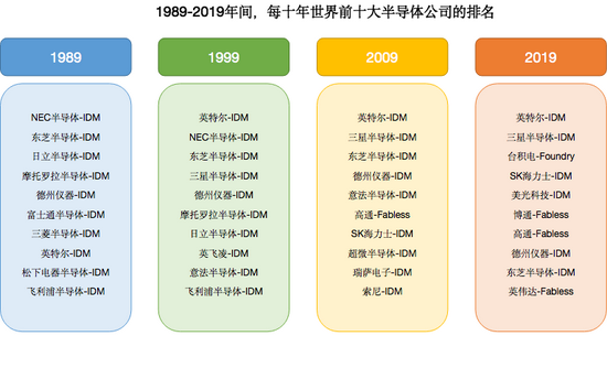 台积电凭什么成为亚洲股王?