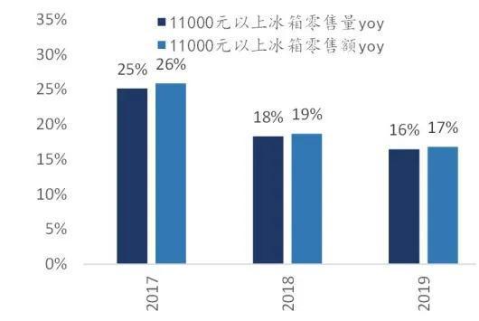 数据来源:中怡康,国泰君安证券研究