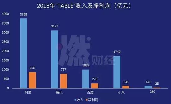 """2018年""""TABLE""""收入及净利润(亿元) 制图 / 燃财经"""