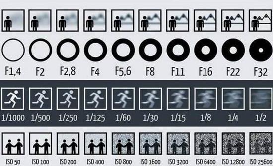 光圈、快门、感光度对于成像的影响(图片源自百度百科)