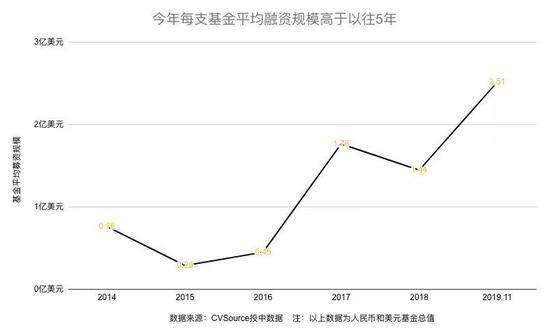 (单只基金平均融资金额变化图)