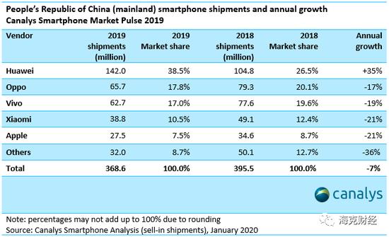 2019年中国大陆智能手机全年出货量情况。来源:Canalys