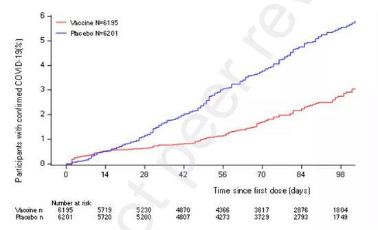 科兴疫苗接种组与安慰剂组感染率曲线(来自引文1)