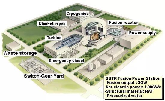 未来以聚变堆为核心建造GW量级的大型发电站(图片来源:[2] )