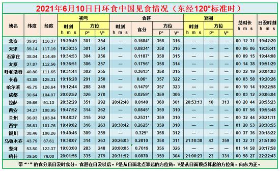 中国主要城市日食可见情况部分数据表Credit:有趣天文奇观网站