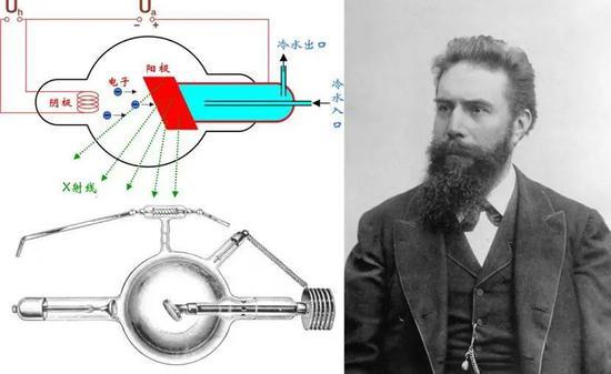 图5 左:X射线管暗示图;右:伦琴