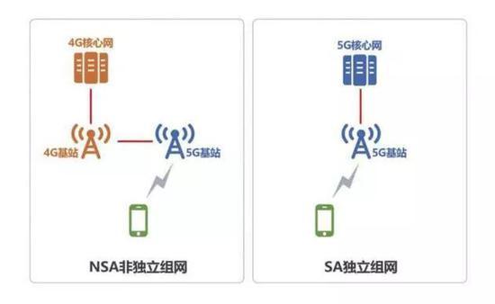 ▲NSA非獨立組網和SA獨立組網