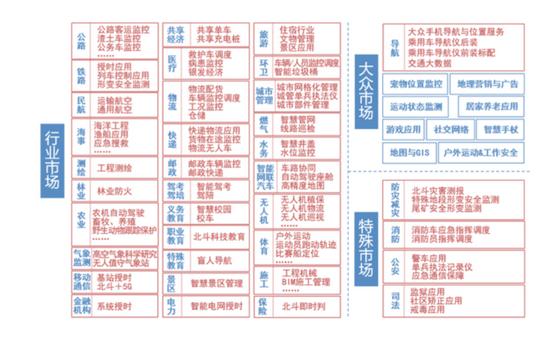 北斗系统三大应用市场来源:《中国卫星导航与位置服务产业发展白皮书》