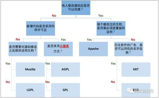 (来源:https://www.cnblogs.com/newcaoguo/p/7103249.html)
