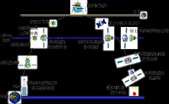 嫦娥五号飞走的11个阶段。(图片来源:国家航天局)