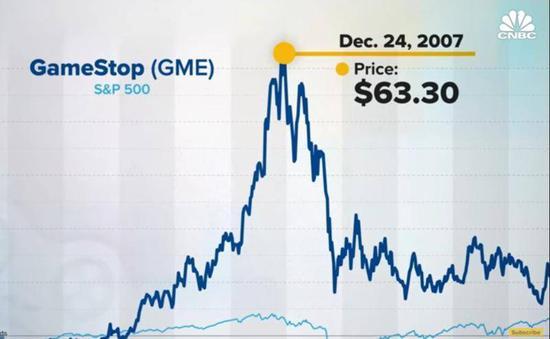 """2007年圣诞节前,""""游戏驿站""""达到了它2021年前的股价最高点,市值挨近100亿美元。 图片来源:CNBC"""