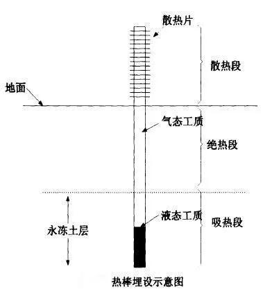 青藏铁路炎管的吸炎段和绝炎段埋入地面以下约5m,散炎段展现地面约2m,其中最关键的吸炎段则深入到悠久冻土最大消融深度之下
