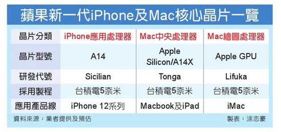 苹果将会配合AppleSilicon推出其自行研发设计的GPU芯片