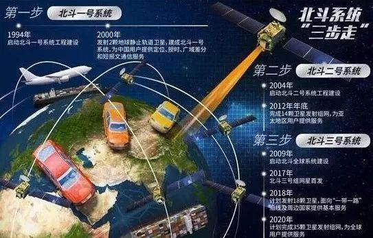 """北斗卫星导航系统""""三步走""""战略(图片来源:中国青年网)"""