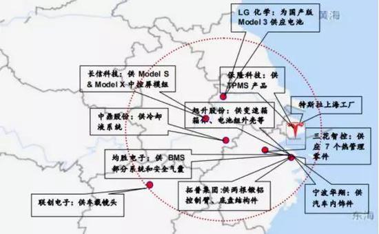 图示:特斯拉产业链核心公司区位