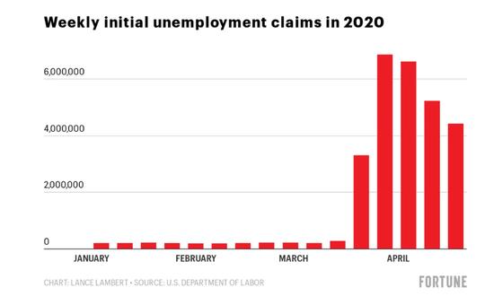 图一:美国失业率统计