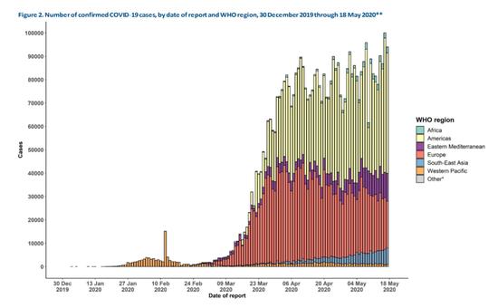 ▲世卫组织5月18日发布的情况报告中关于各地区按时间线排列的确诊病例数据图,图源:WHO