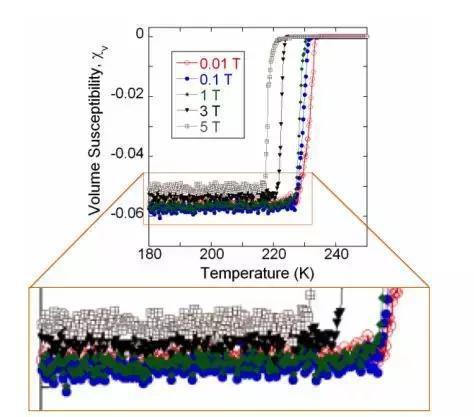 图 | 原研究超导率函数图的放大图 (来源:ArXiv)