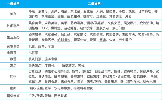 微信官方公布的开放类目