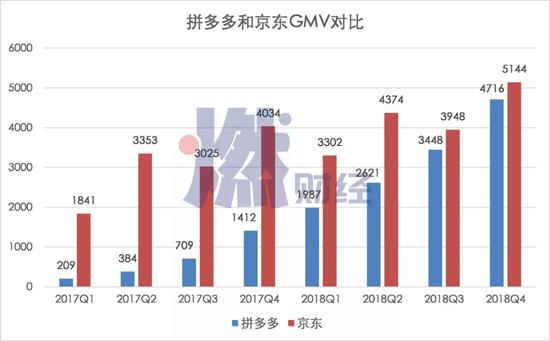 拼多多和京东GMV对比(京东从2019年开始不再公布GMV数据)