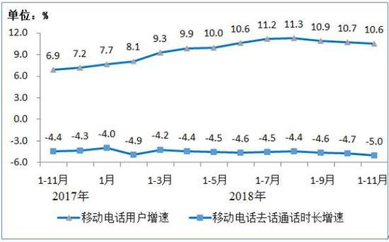 2018年11月移动短信业务量同比增长12%