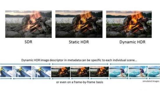 动态HDR对每一帧画面都进行了重新调整