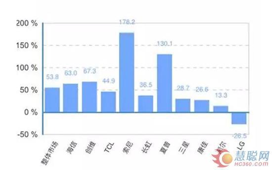 第25周彩电线下零售额同比增长数据(来源于中怡康)
