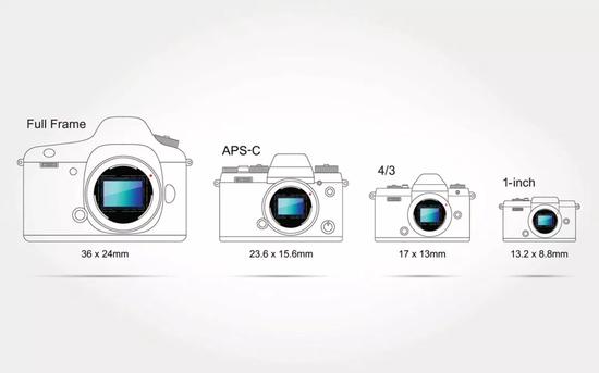 """△""""画幅""""代外光学传感器的尺寸大小(图片根源于收集)"""